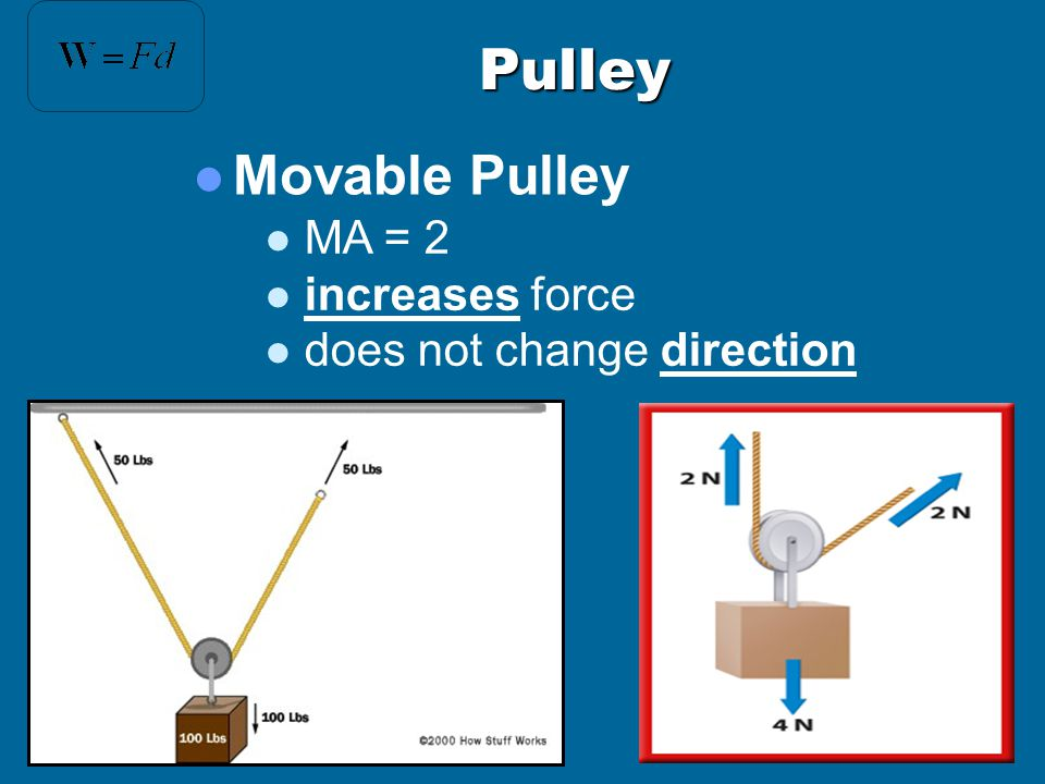 Pulley Movable Pulley MA = 2 increases force does not change direction