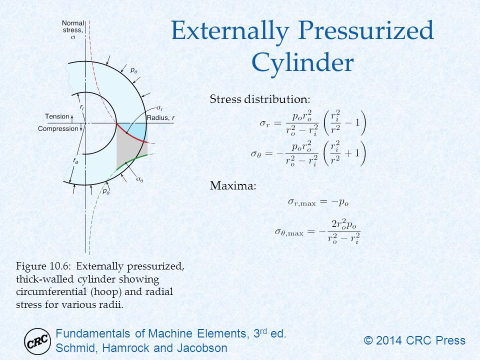Externally Pressurized Cylinder