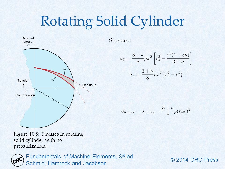 Rotating Solid Cylinder