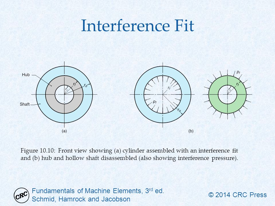 Interference Fit