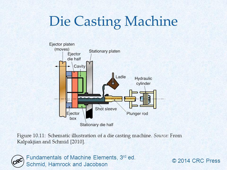 Die Casting Machine Figure 10.11: Schematic illustration of a die casting machine.