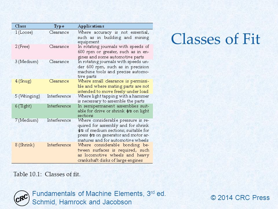 Classes of Fit Table 10.1: Classes of fit.