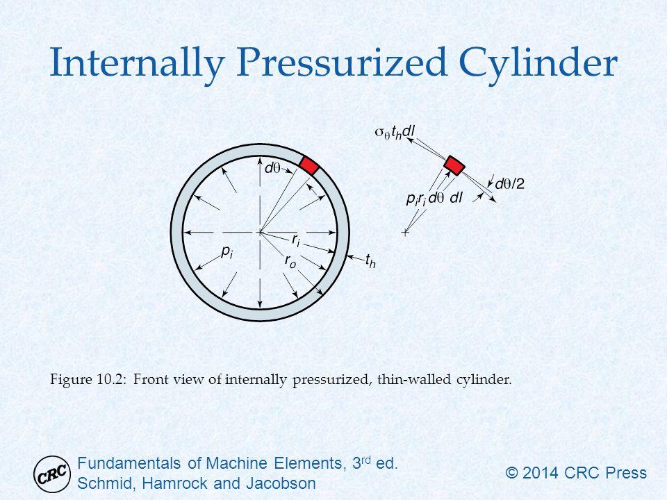 Internally Pressurized Cylinder