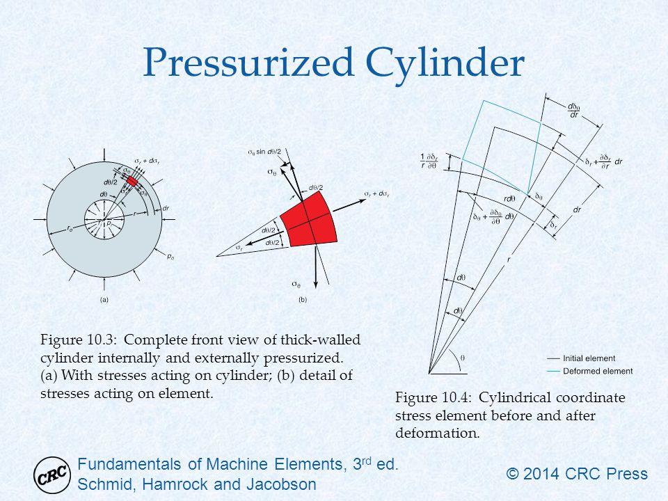 Pressurized Cylinder