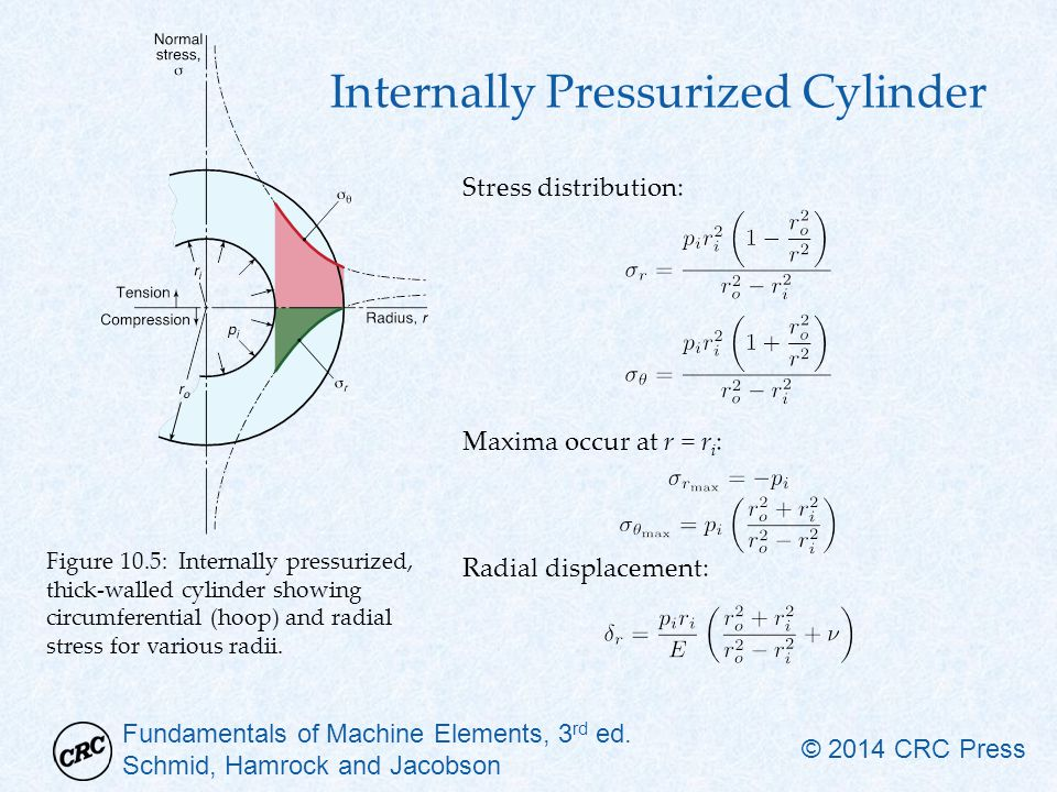 pressure distribution in thick walled pressure cylinder Thin walled pressure vessels 3–1 thin wall pressure vessels we observe that the cylinder vessel wall is in plane stress.
