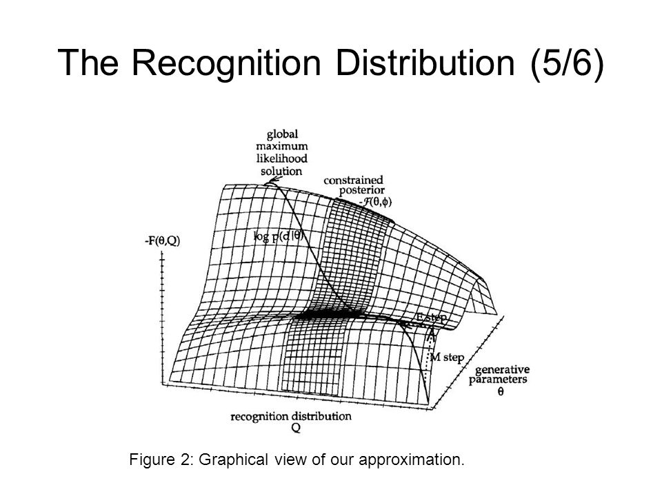The Recognition Distribution (5/6)