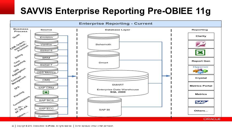 SAVVIS Enterprise Reporting Pre-OBIEE 11g