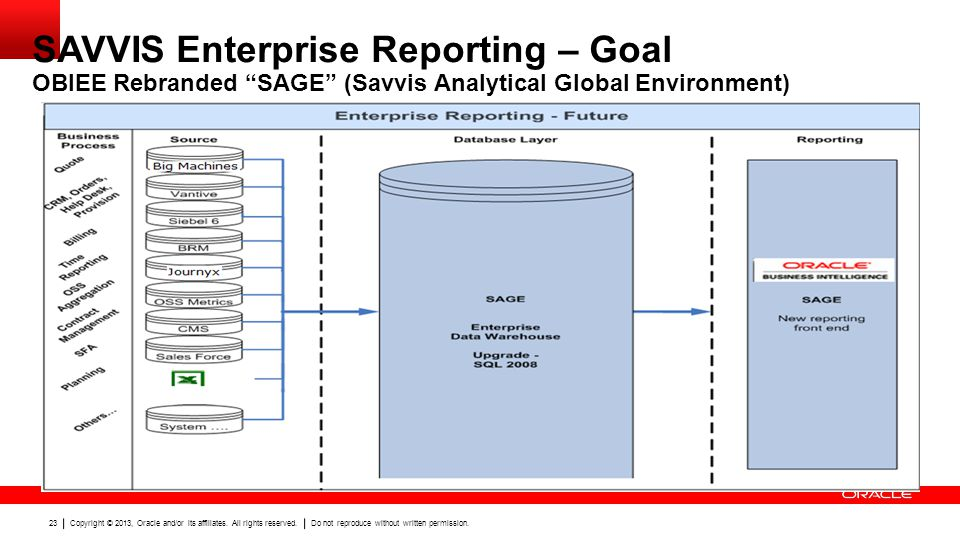 SAVVIS Enterprise Reporting – Goal OBIEE Rebranded SAGE (Savvis Analytical Global Environment)