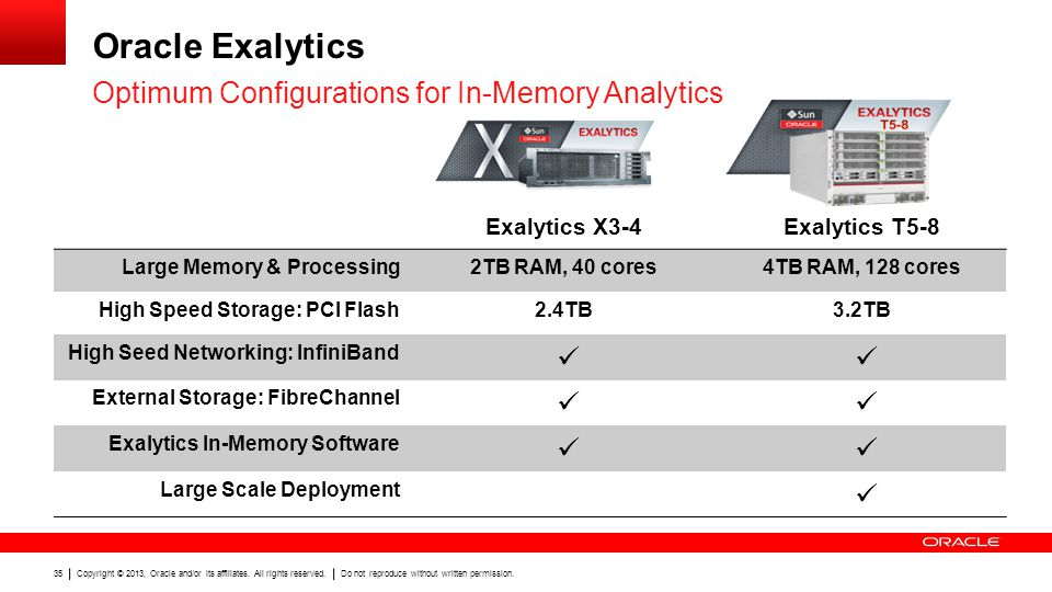 Oracle Exalytics Optimum Configurations for In-Memory Analytics