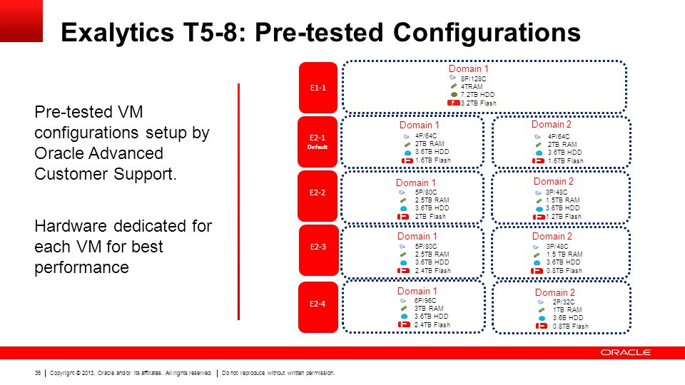 Exalytics T5-8: Pre-tested Configurations