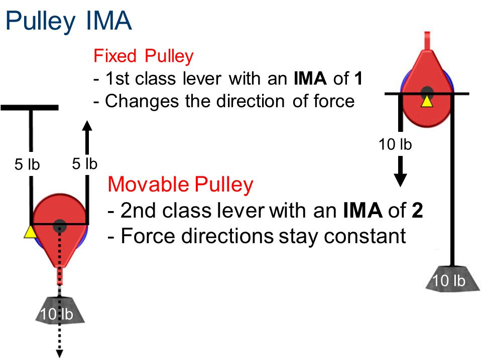 Pulley IMA Movable Pulley - 2nd class lever with an IMA of 2