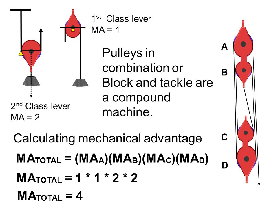 Pulleys in combination or Block and tackle are a compound machine.