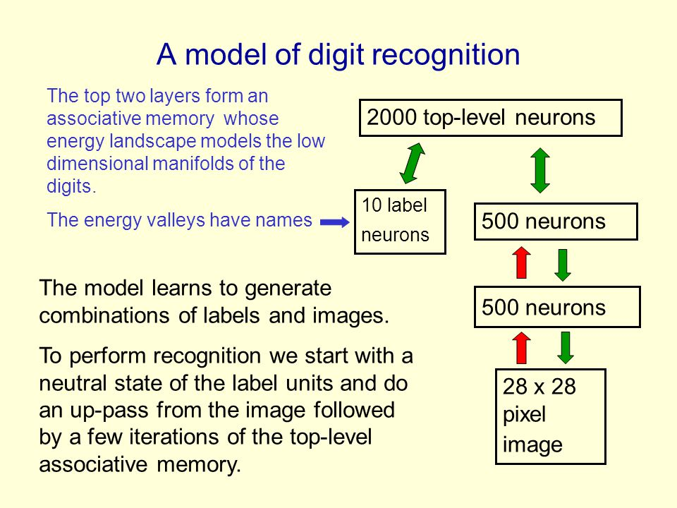 A model of digit recognition