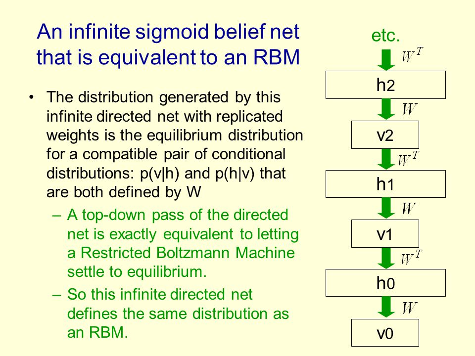 An infinite sigmoid belief net that is equivalent to an RBM