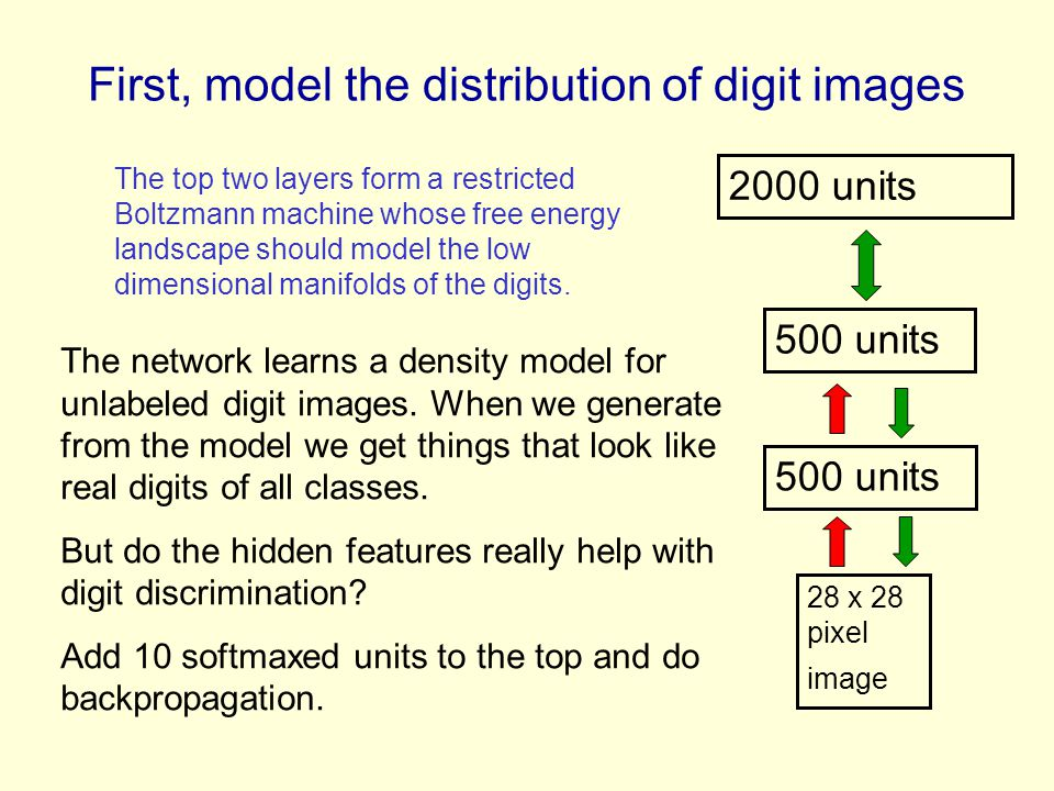 First, model the distribution of digit images