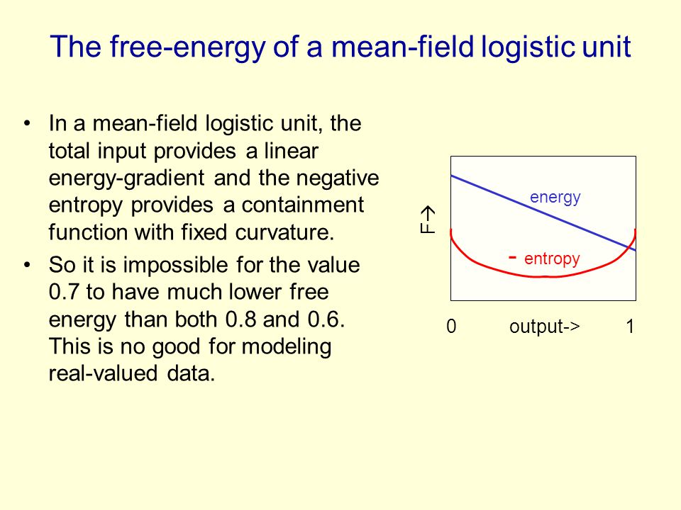 The free-energy of a mean-field logistic unit
