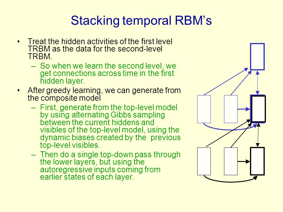 Stacking temporal RBM's