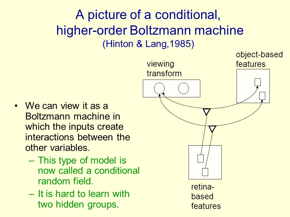 A picture of a conditional, higher-order Boltzmann machine (Hinton & Lang,1985)