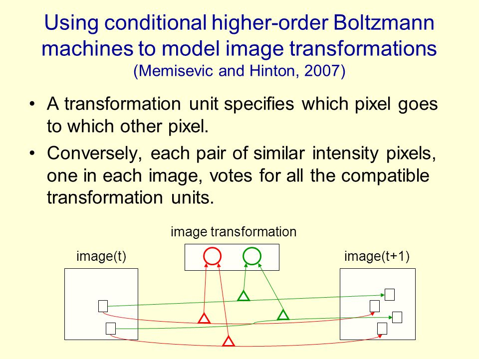 Using conditional higher-order Boltzmann machines to model image transformations (Memisevic and Hinton, 2007)
