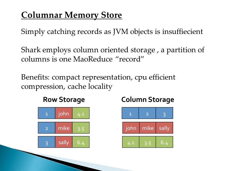 Columnar Memory Store Simply catching records as JVM objects is insuffiecient.