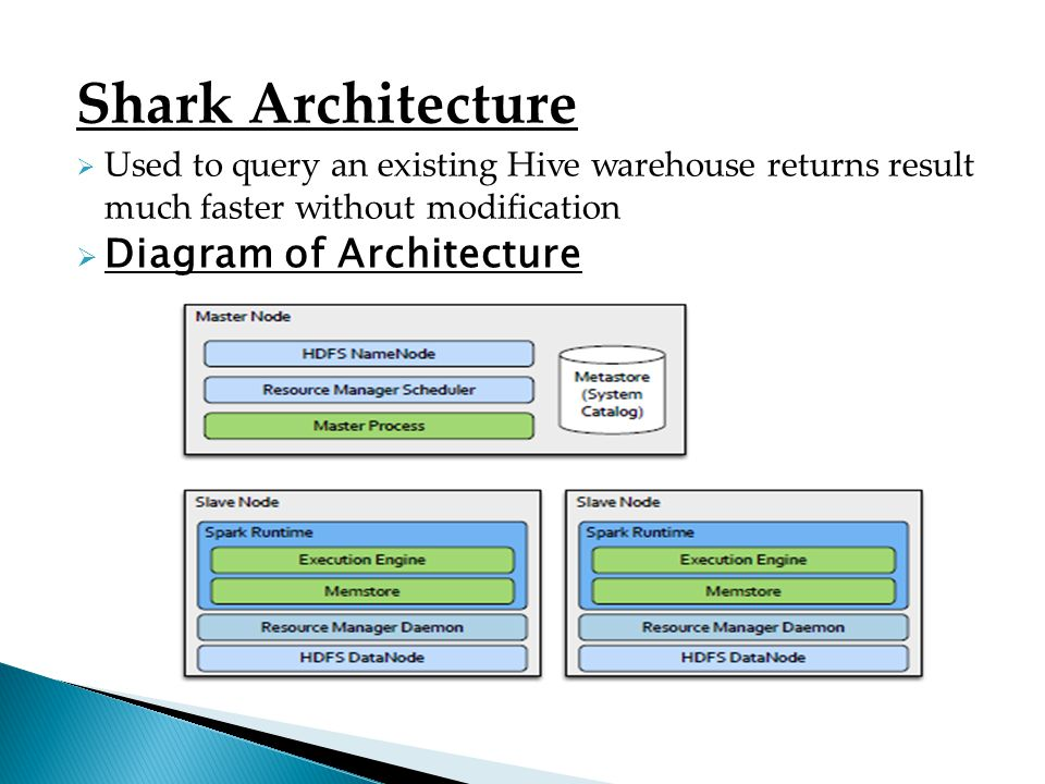 Shark Architecture Diagram of Architecture