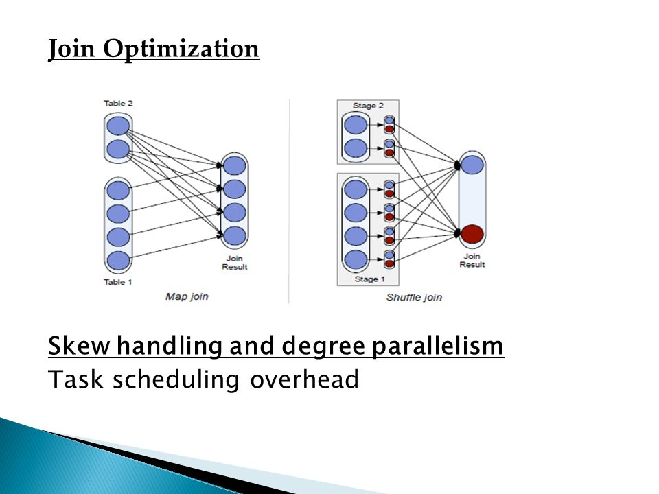 Join Optimization Skew handling and degree parallelism