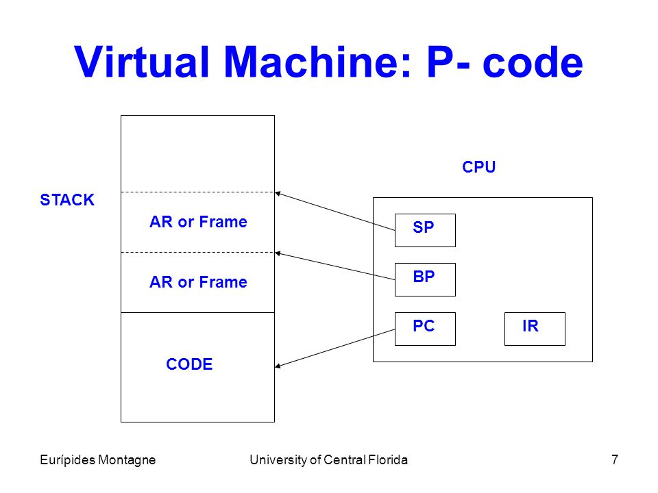 Virtual Machine: P- code