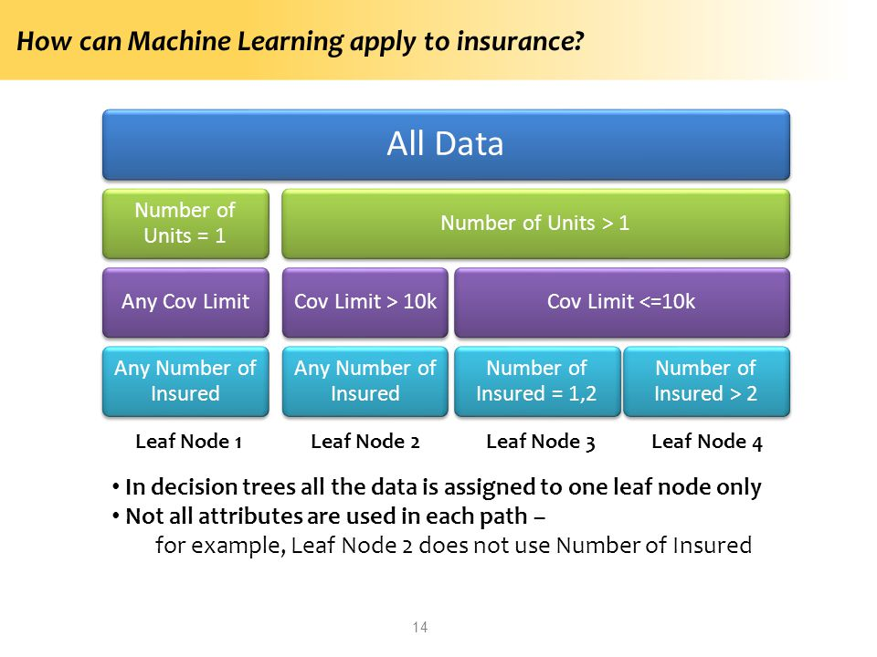 All Data How can Machine Learning apply to insurance