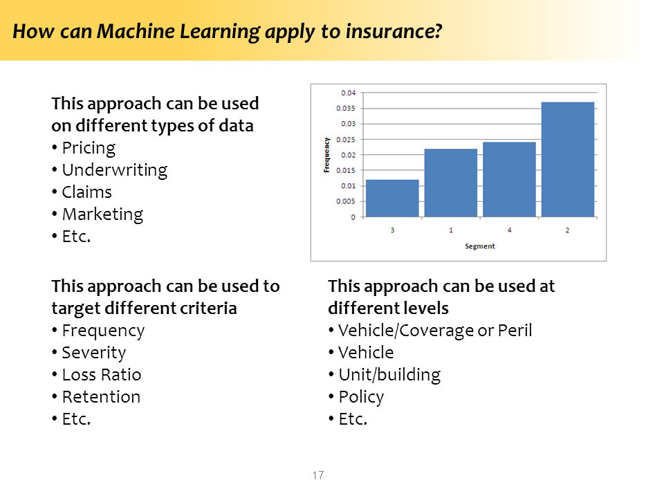 How can Machine Learning apply to insurance