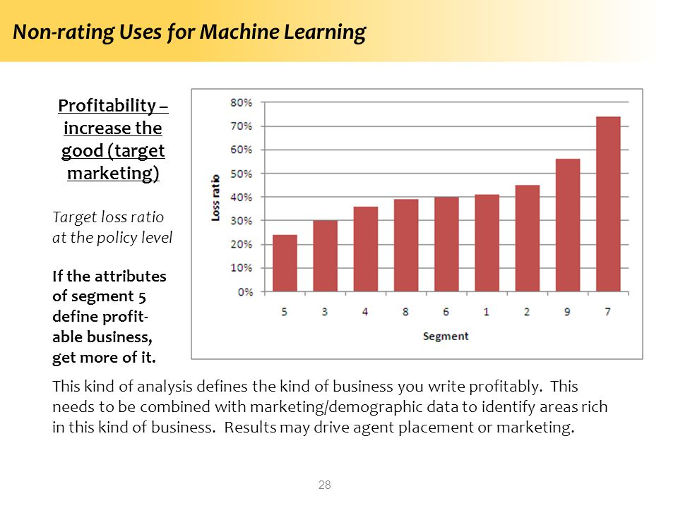 Profitability – increase the good (target marketing)