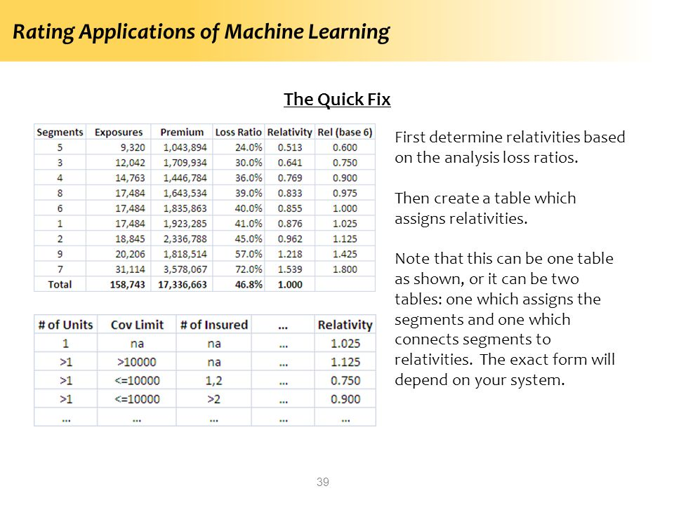 Rating Applications of Machine Learning