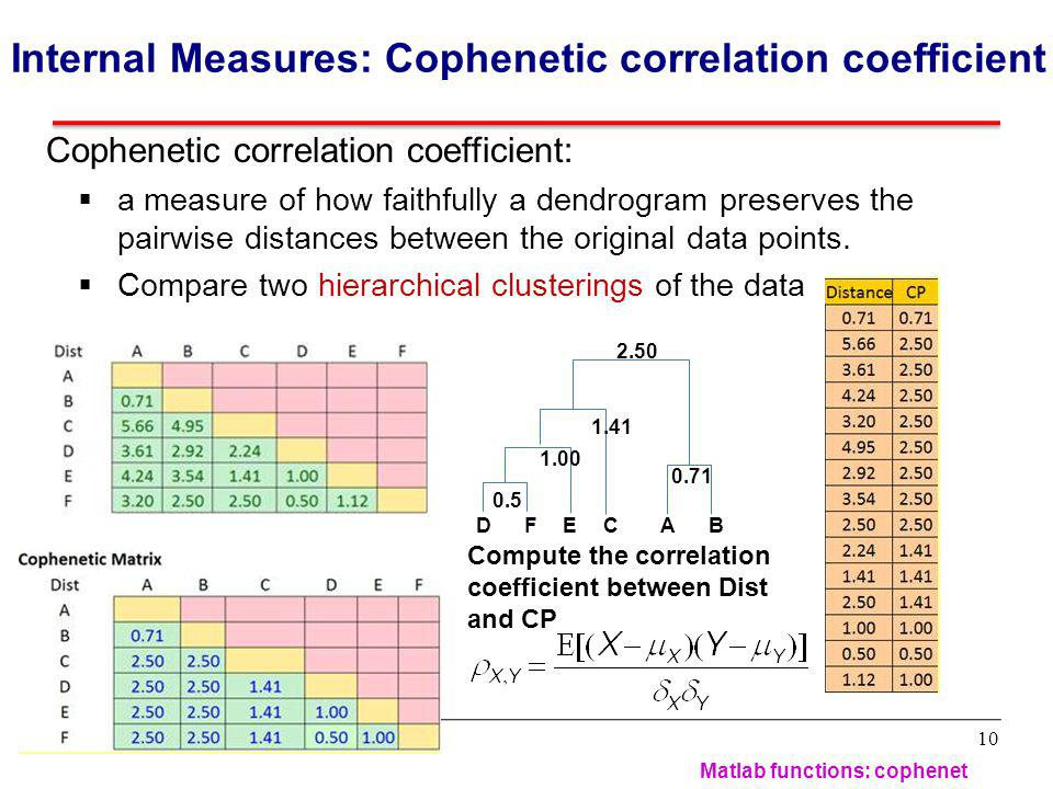 Internal Measures: Cophenetic correlation coefficient