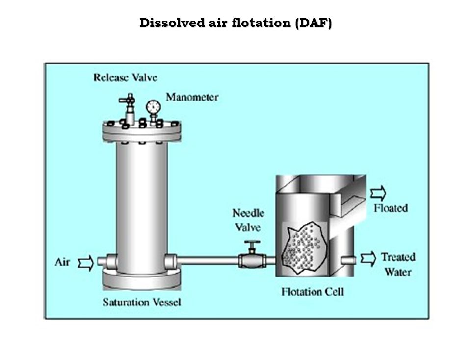 dissolved air flotation schematic