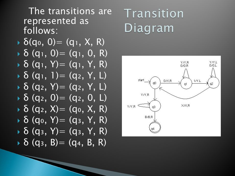 Transition Diagram The transitions are represented as follows: