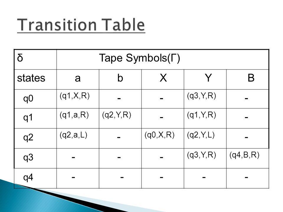 Transition Table δ Tape Symbols(Γ) states a b X Y B q0 - q1 q2 q3 q4