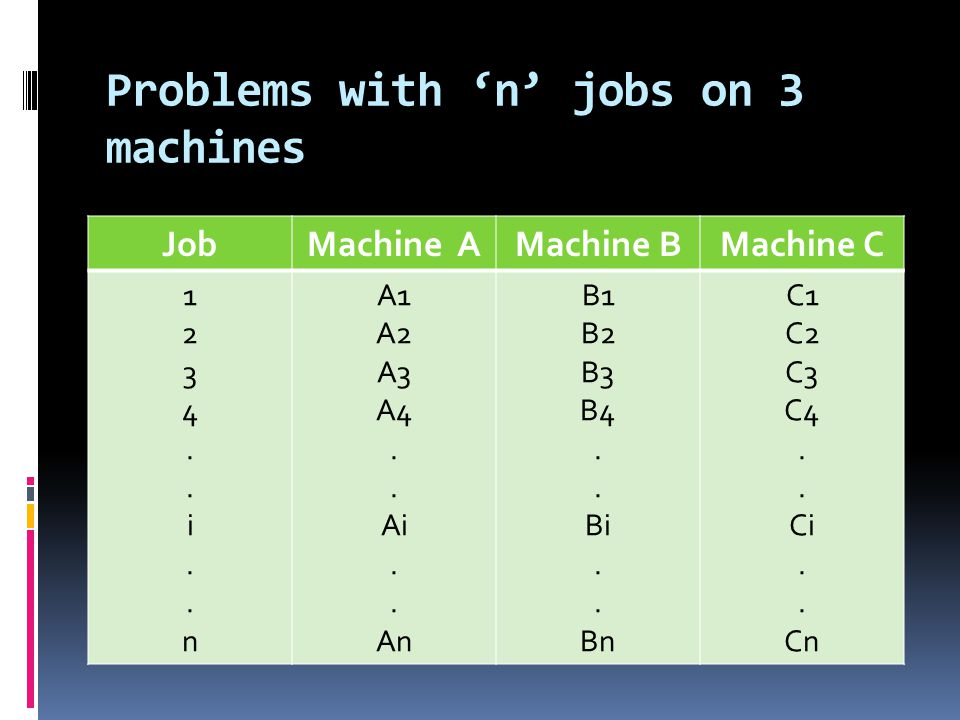 Problems with 'n' jobs on 3 machines