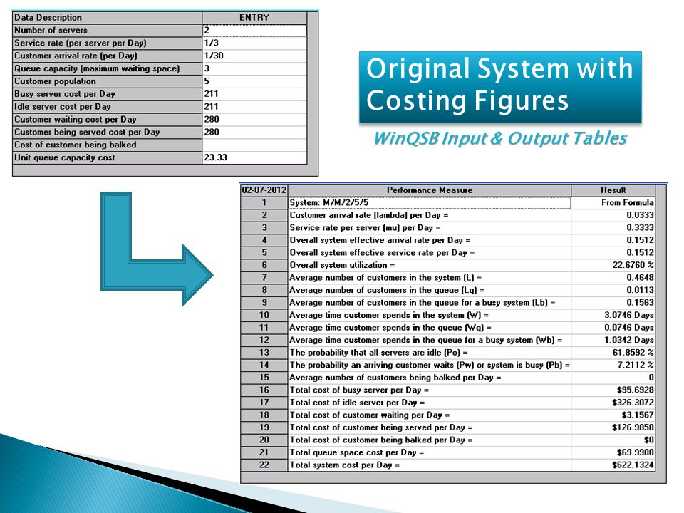 Original System with Costing Figures WinQSB Input & Output Tables