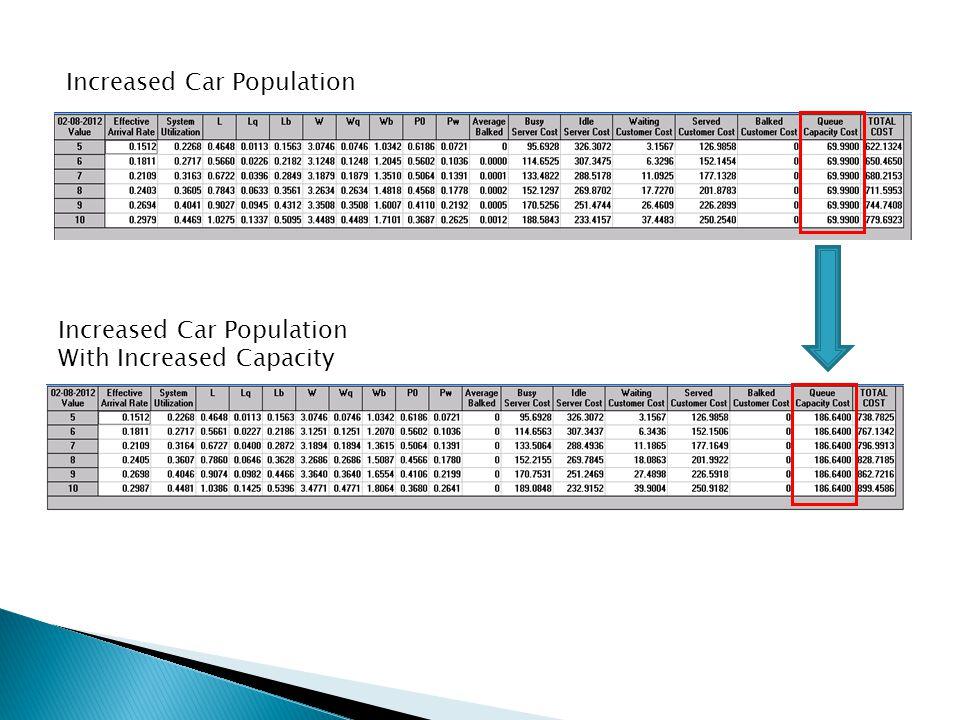 Increased Car Population