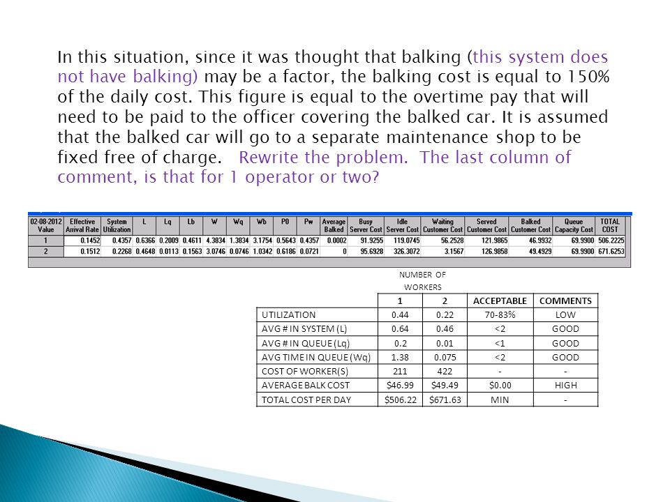 In this situation, since it was thought that balking (this system does not have balking) may be a factor, the balking cost is equal to 150% of the daily cost. This figure is equal to the overtime pay that will need to be paid to the officer covering the balked car. It is assumed that the balked car will go to a separate maintenance shop to be fixed free of charge. Rewrite the problem. The last column of comment, is that for 1 operator or two