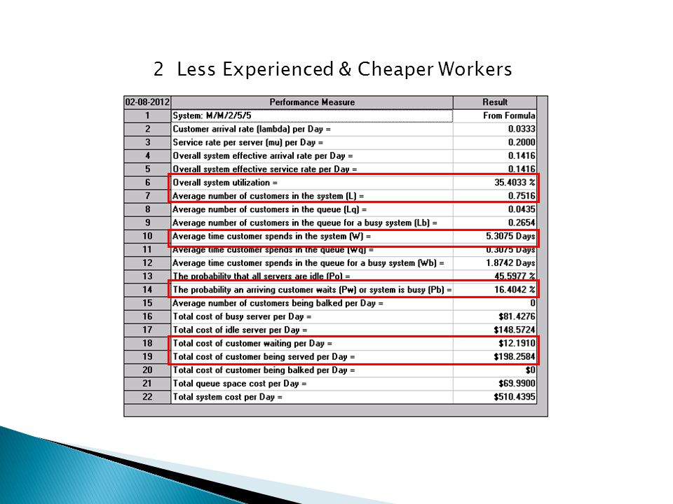 2 Less Experienced & Cheaper Workers