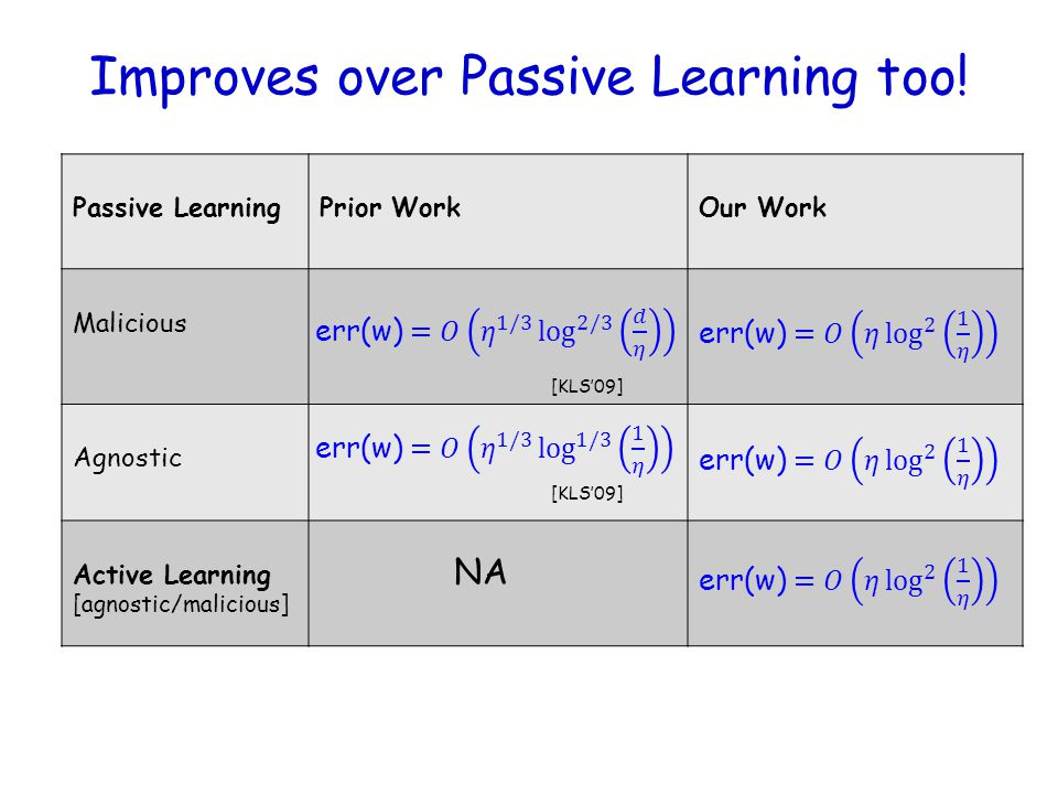 Improves over Passive Learning too!