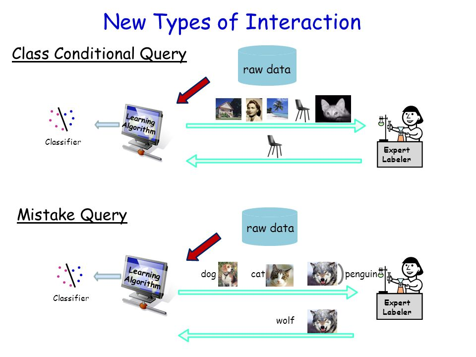 New Types of Interaction