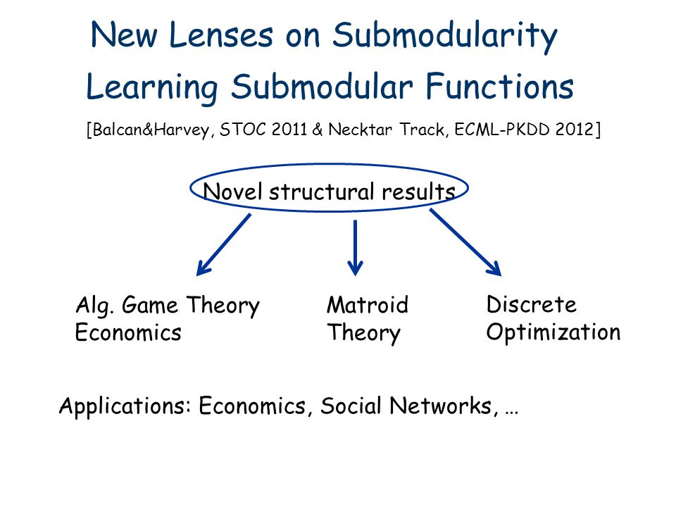 New Lenses on Submodularity