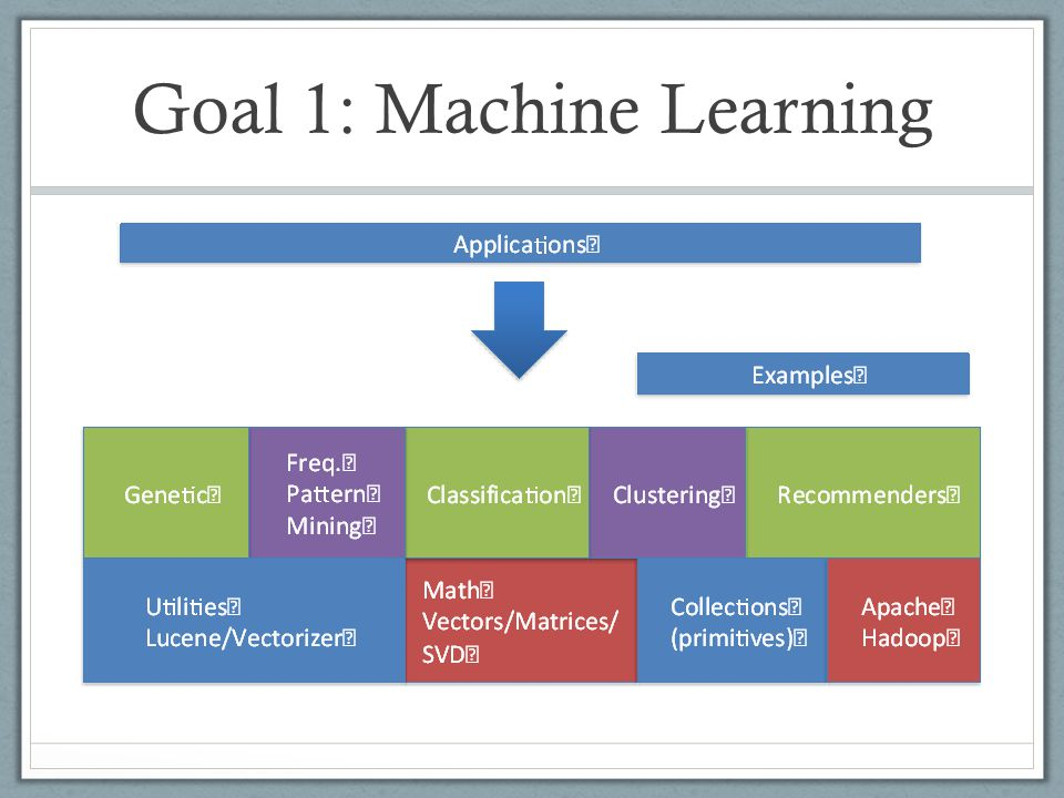 Goal 1: Machine Learning