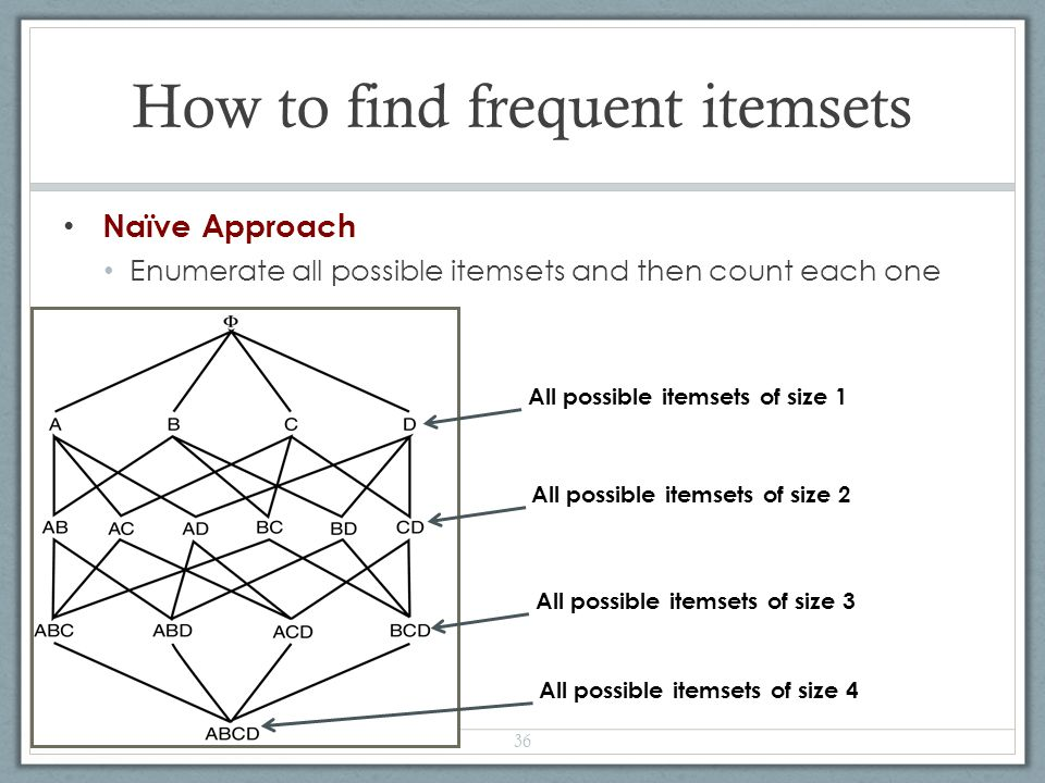 How to find frequent itemsets