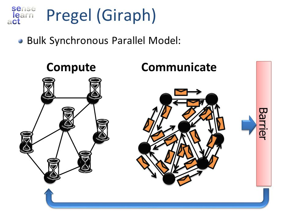 Pregel (Giraph) Compute Communicate Bulk Synchronous Parallel Model: