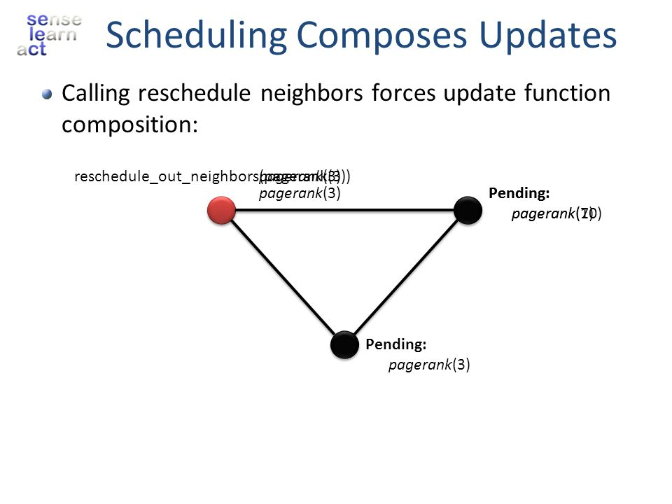 Scheduling Composes Updates