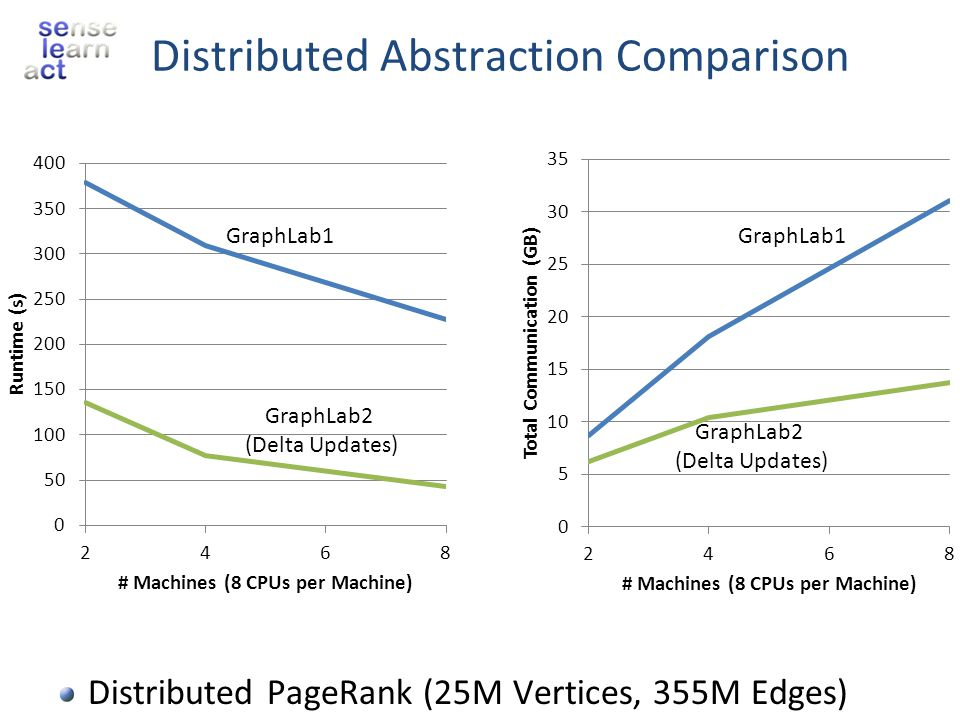 Distributed Abstraction Comparison