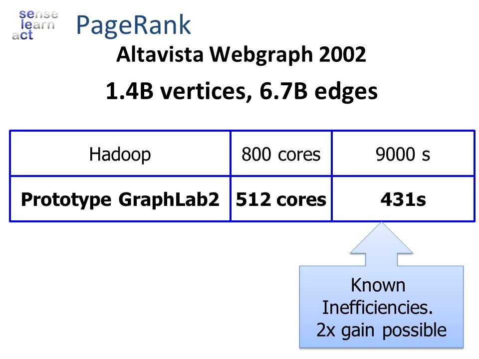 PageRank 1.4B vertices, 6.7B edges Altavista Webgraph 2002 Hadoop