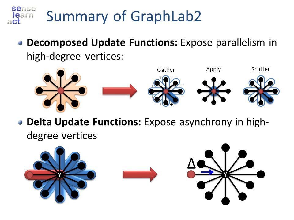 Summary of GraphLab2 Decomposed Update Functions: Expose parallelism in high-degree vertices:
